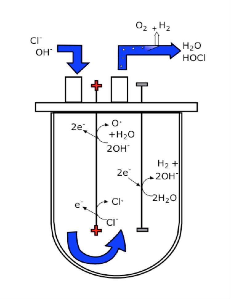 Anodische Oxidatiecel