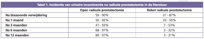 Incidentie van urinaire incontinentie na radicale prostatectomie in de literatuur