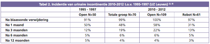 Tabel 2. Incidentie van urinaire incontinentie