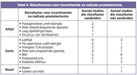 Tabel 4. Risicofactoren voor incontinentie