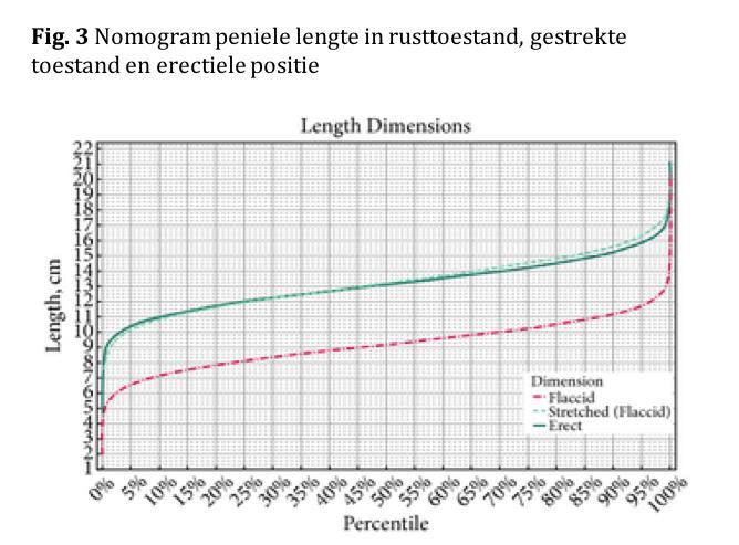 Nomogram peniele lengte